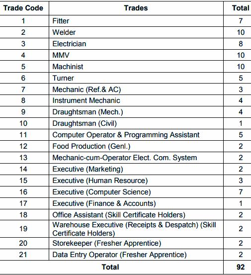 CPCL Recruitment 2020 | Apply now for 92 Apprentice Vacancies