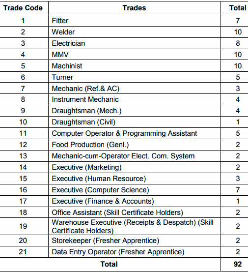 CPCL Recruitment 2020   Apply now for 92 Apprentice Vacancies