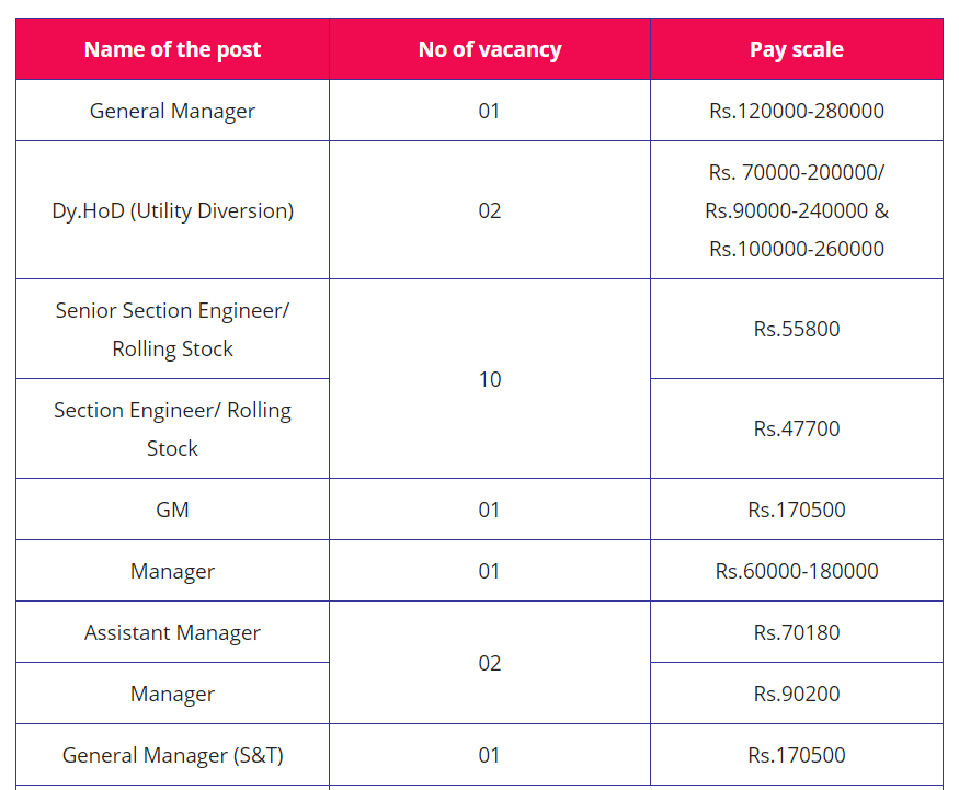 DMRC Recruitment 2020, Apply for various selection engineer and other posts @delhimetrorail.com