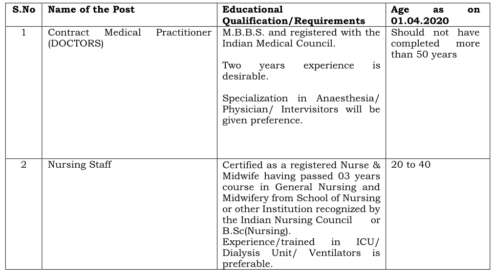 TN Southern Indian Railway Health care NRHM Recruitment 2020, 567 Nurse & staffs vacancies